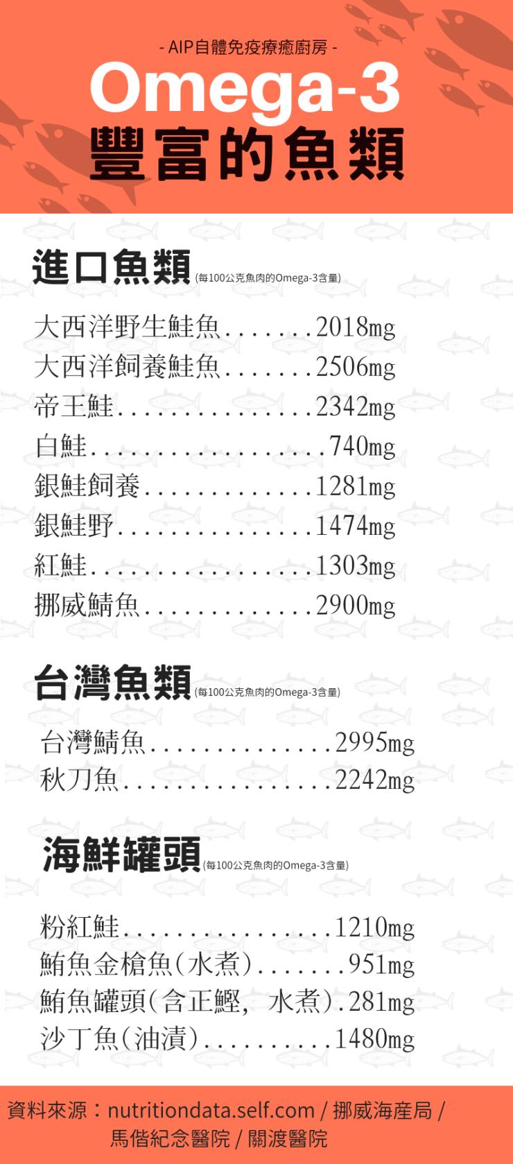 魚類omega-3含量